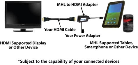 MHL Adapter - Connect Your Device to Your Television