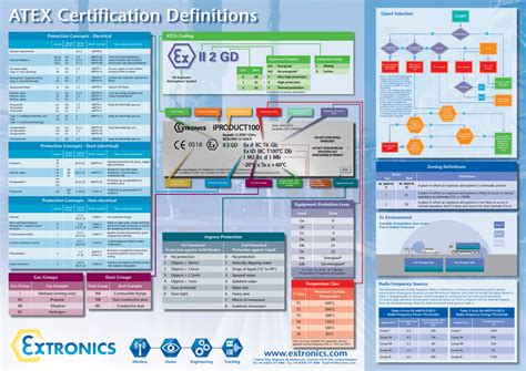 ATEX Certification Definitions