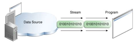 java - How is an Input Stream different from an Output