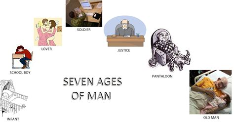"""A Brief Summary of Shakespeare's """"Seven Ages of Man"""" ~ All"""