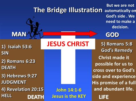 The Bridge Illustration – Love you in the Lord Ministries