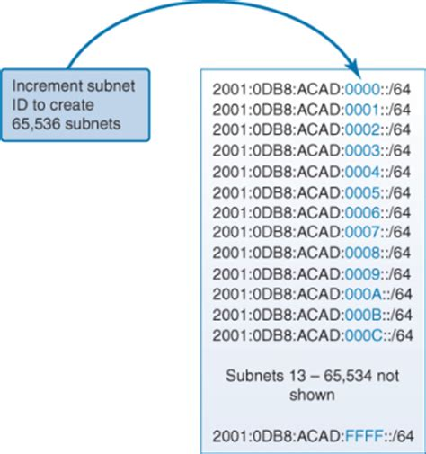 Design Considerations for IPv6   Cisco CCENT Practice and